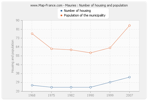 Mauries : Number of housing and population