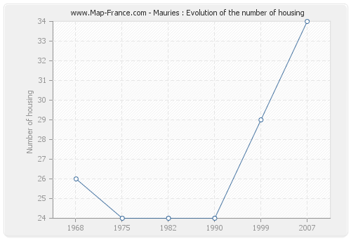 Mauries : Evolution of the number of housing