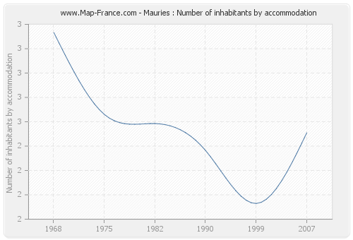 Mauries : Number of inhabitants by accommodation