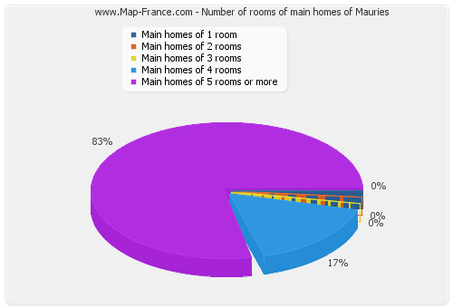 Number of rooms of main homes of Mauries