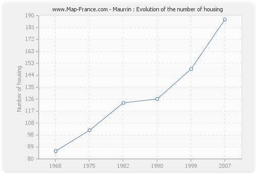 Maurrin : Evolution of the number of housing
