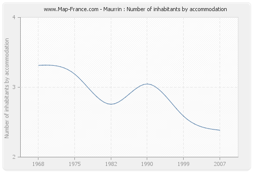 Maurrin : Number of inhabitants by accommodation