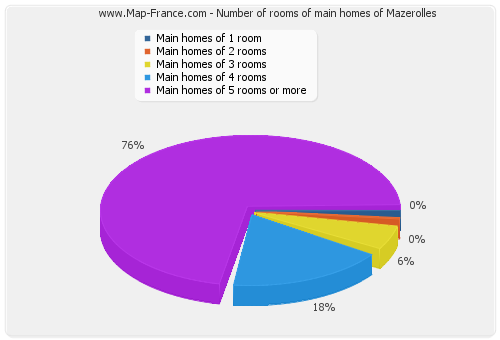 Number of rooms of main homes of Mazerolles