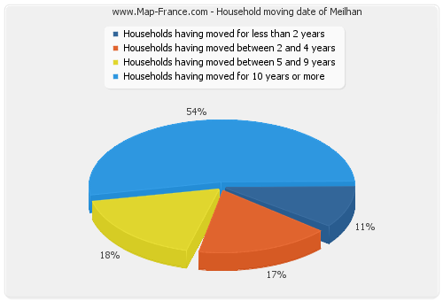 Household moving date of Meilhan
