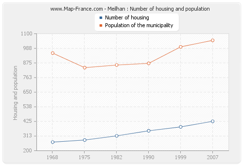 Meilhan : Number of housing and population