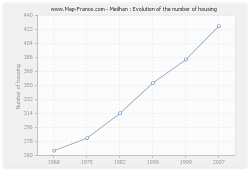 Meilhan : Evolution of the number of housing