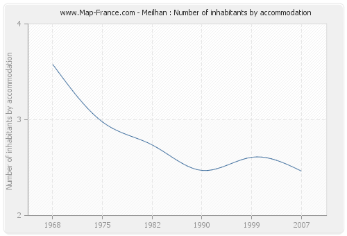 Meilhan : Number of inhabitants by accommodation