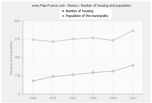 Momuy : Number of housing and population