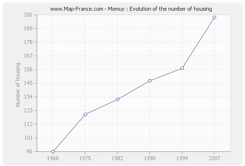 Momuy : Evolution of the number of housing