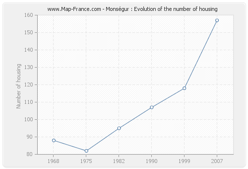Monségur : Evolution of the number of housing