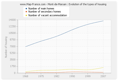 Mont-de-Marsan : Evolution of the types of housing