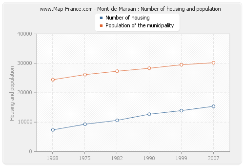 Mont-de-Marsan : Number of housing and population