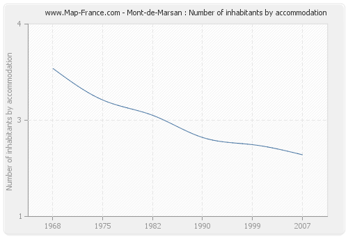 Mont-de-Marsan : Number of inhabitants by accommodation