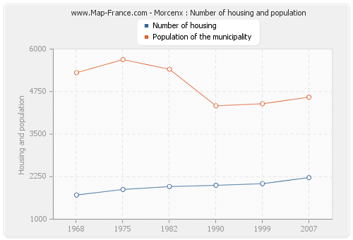 Morcenx : Number of housing and population