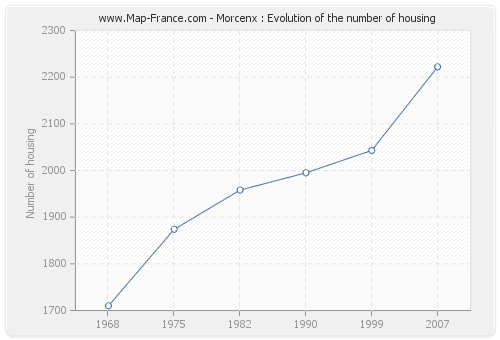 Morcenx : Evolution of the number of housing