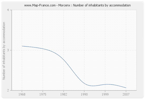 Morcenx : Number of inhabitants by accommodation