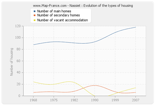 Nassiet : Evolution of the types of housing
