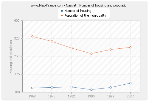 Nassiet : Number of housing and population