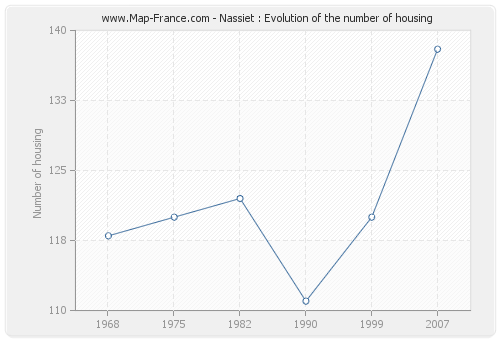 Nassiet : Evolution of the number of housing