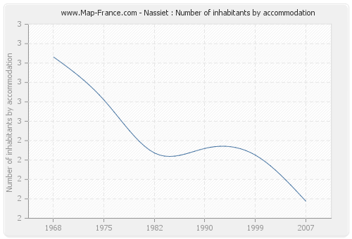 Nassiet : Number of inhabitants by accommodation