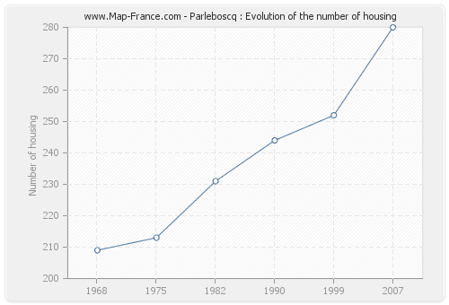 Parleboscq : Evolution of the number of housing
