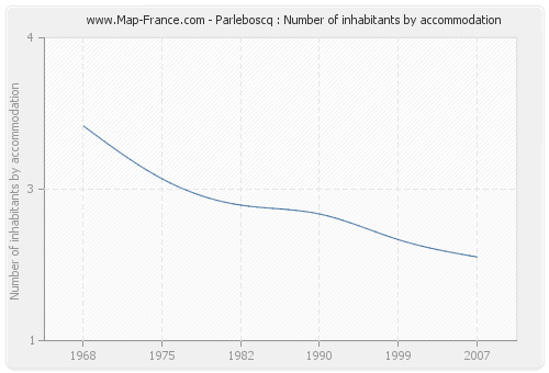 Parleboscq : Number of inhabitants by accommodation
