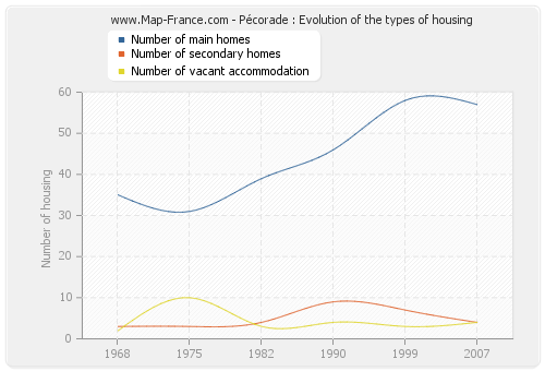 Pécorade : Evolution of the types of housing