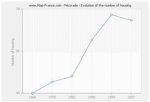 Pécorade : Evolution of the number of housing