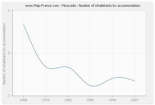 Pécorade : Number of inhabitants by accommodation