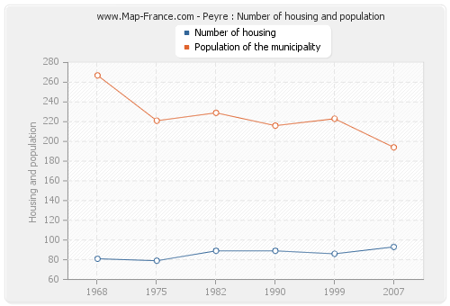 Peyre : Number of housing and population