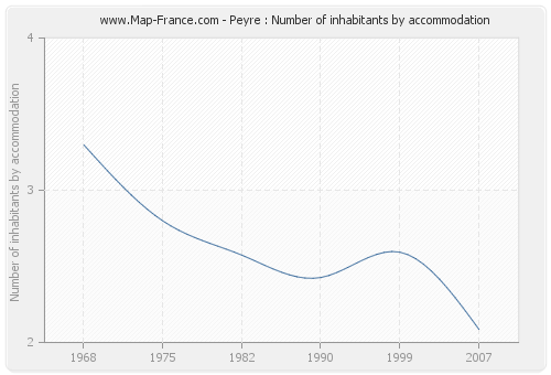 Peyre : Number of inhabitants by accommodation