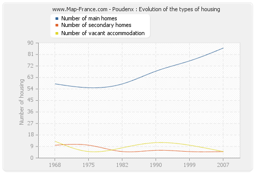 Poudenx : Evolution of the types of housing