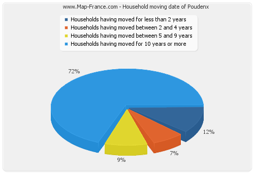 Household moving date of Poudenx