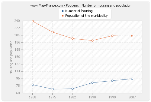 Poudenx : Number of housing and population