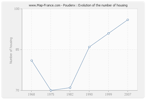 Poudenx : Evolution of the number of housing