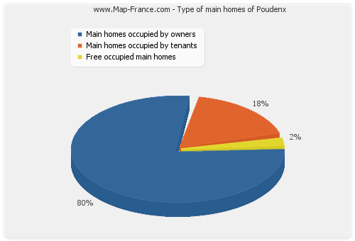 Type of main homes of Poudenx