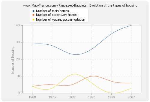 Rimbez-et-Baudiets : Evolution of the types of housing