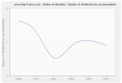 Rimbez-et-Baudiets : Number of inhabitants by accommodation