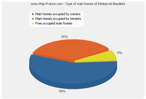 Type of main homes of Rimbez-et-Baudiets