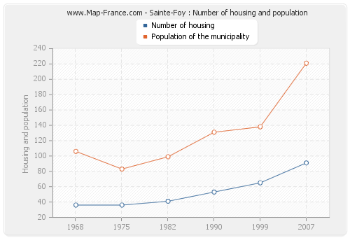 Sainte-Foy : Number of housing and population