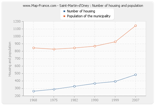Saint-Martin-d'Oney : Number of housing and population