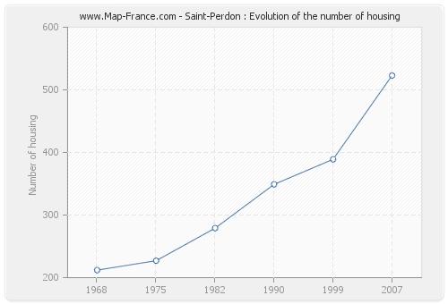 Saint-Perdon : Evolution of the number of housing