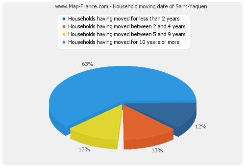 Household moving date of Saint-Yaguen