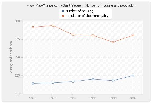 Saint-Yaguen : Number of housing and population