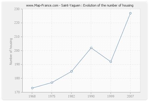 Saint-Yaguen : Evolution of the number of housing