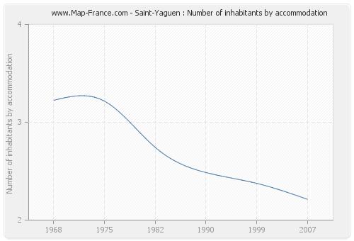Saint-Yaguen : Number of inhabitants by accommodation