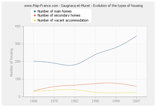 Saugnacq-et-Muret : Evolution of the types of housing