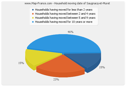 Household moving date of Saugnacq-et-Muret