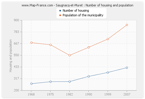 Saugnacq-et-Muret : Number of housing and population