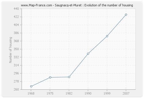 Saugnacq-et-Muret : Evolution of the number of housing